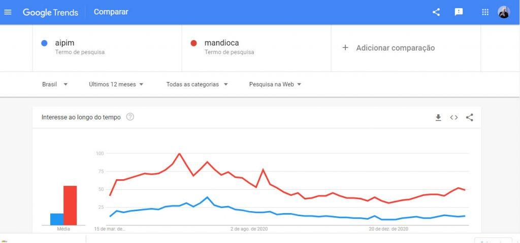 google trends - campo pesquisa-comparador